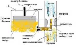 Как настроить бензопилу. Настройка бензопилы своими руками. Обзор основных деталей бензопилы и способов их настройки.