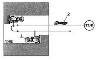 Схемы отвозки зерна от комбайнов