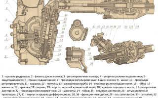 Устройство переднего моста МТЗ-82: ремонт, задний, схема, блокировка, бортовой