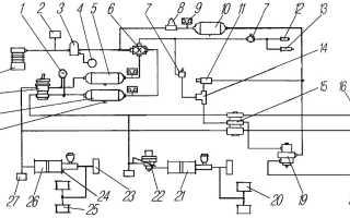 Тормоза Урал: как прокачать, тормозная система автомобиля, горный, как отрегулировать, стояночный, прокачка