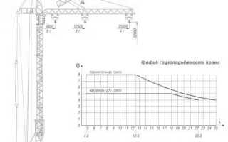 Башенный кран КБ-308: технические характеристики, цена, аналоги