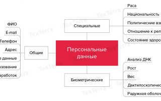 Соглашение о конфиденциальности и обработке персональных данных